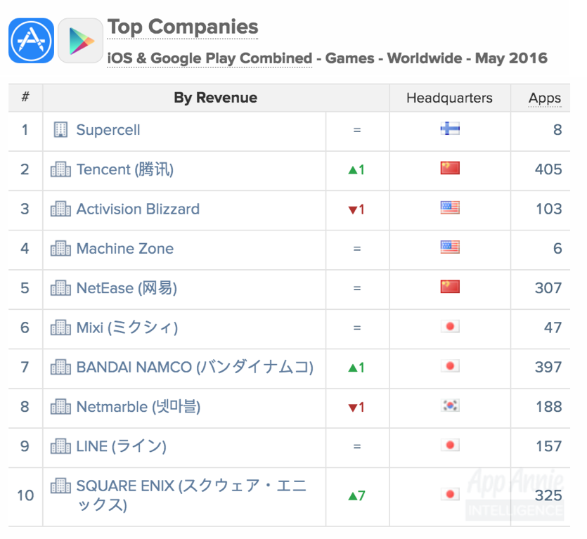 Top Game Companies iOS and Google Play Combined Worldwide