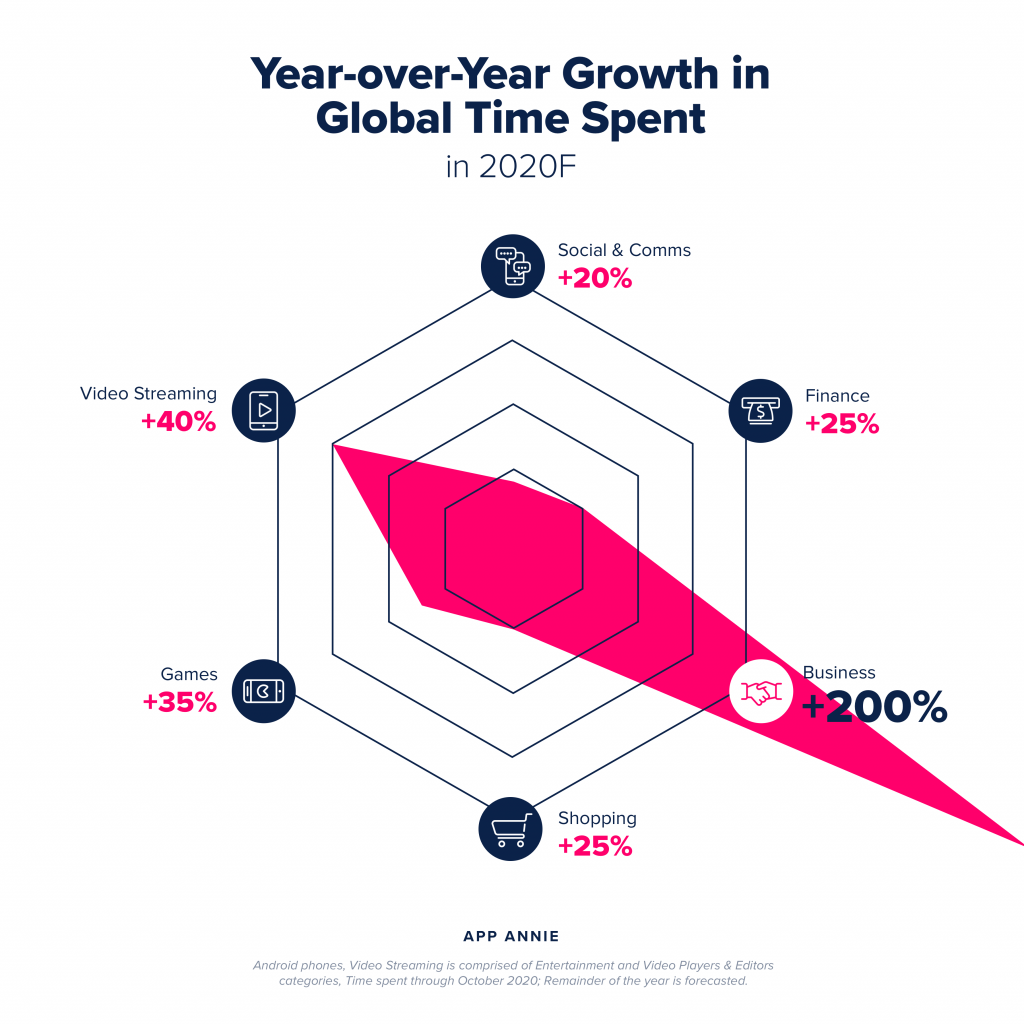 growth in time spent 2020 vs 2019 mobile apps