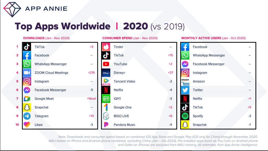 top apps by worldwide downloads Jan - Nov 2020
