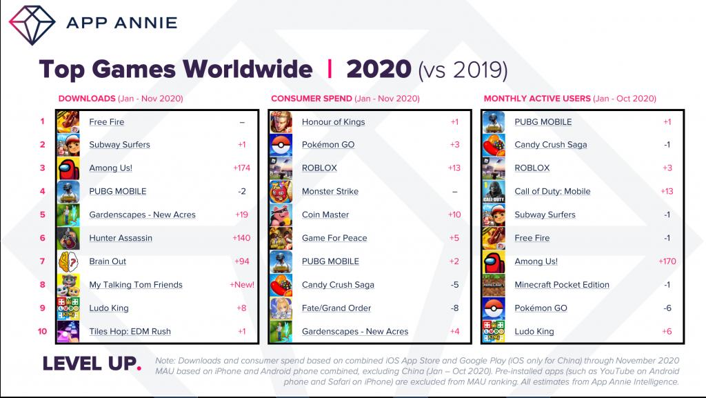 top games worldwide 2020