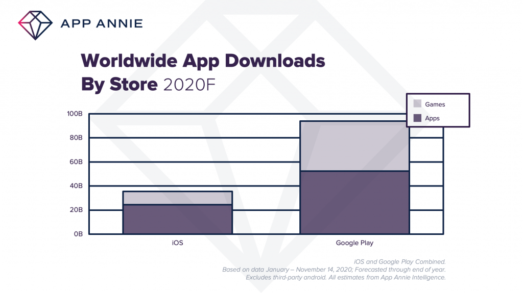 2020F global app downloads ios google play